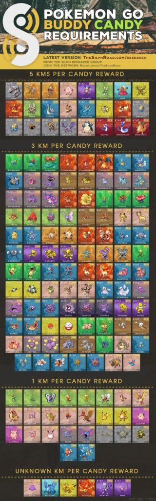 Pokemon Go Buddy — таблица конфет и размеров покемонов