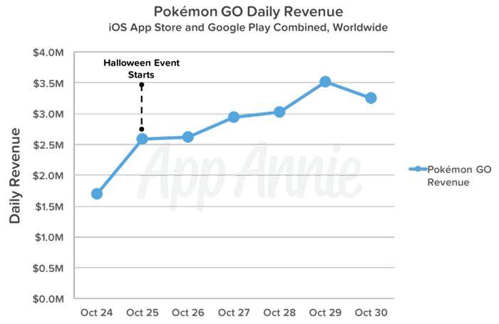 Niantic возрождает Покемон Го Pokemon Go