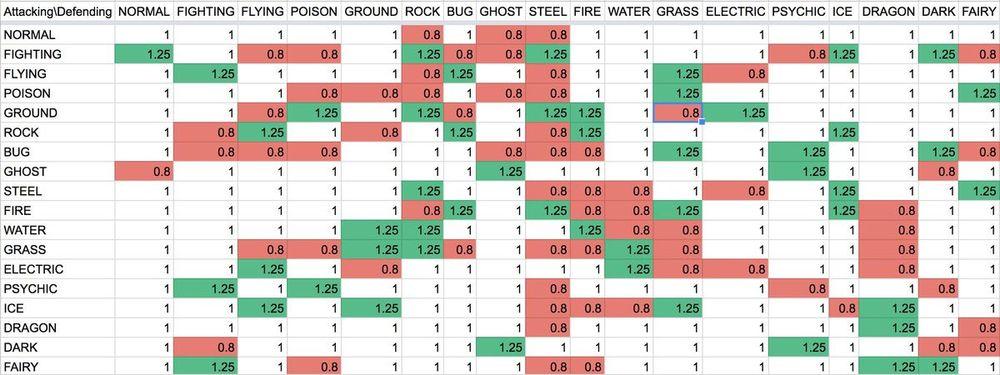 Таблица эффективности покемонов