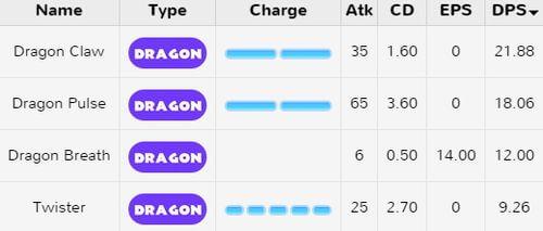 Атаки покемонов драконьего типа