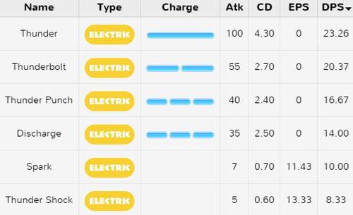 Электрический атаки покемонов