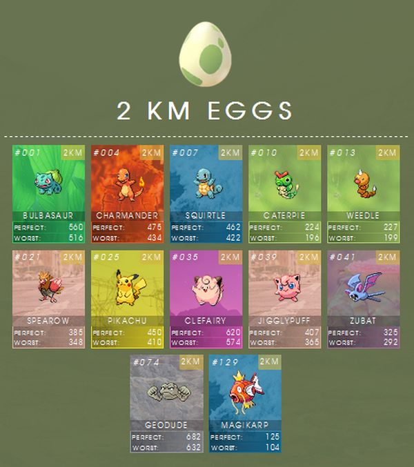 Таблица яиц, включая CP покемонов Pokemon GO
